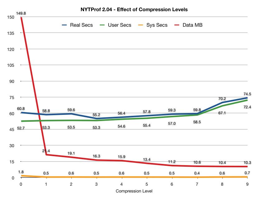 NYTProf 2.04 compression.png