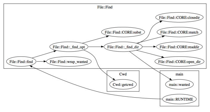 call-graphviz-File-Find-pm.png