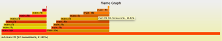 nytprof-v5-flamegraph-fib