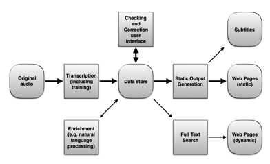Transcription Data Flow Schematic